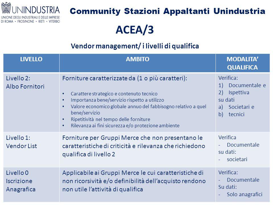 Community Stazioni Appaltanti Unindustria ACEA/3 Vendor management/ i livelli di qualifica LIVELLOAMBITOMODALITA' QUALIFICA Livello 2: Albo Fornitori