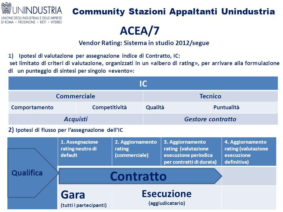 Community Stazioni Appaltanti Unindustria ACEA/7 Vendor Rating: Sistema in studio 2012/segue 1)Ipotesi di valutazione per assegnazione indice di Contratto, IC: set limitato di criteri di valutazione, organizzati in un «albero di rating», per arrivare alla formulazione di un punteggio di sintesi per singolo «evento»: 2) Ipotesi di flusso per l'assegnazione dell'IC IC CommercialeTecnico ComportamentoCompetitivitàQualitàPuntualità AcquistiGestore contratto 1.