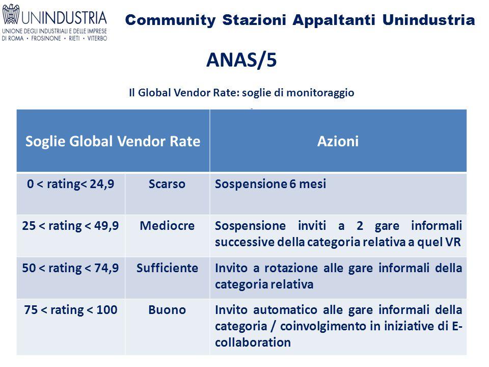 Community Stazioni Appaltanti Unindustria ANAS/5 Il Global Vendor Rate: soglie di monitoraggio Il Soglie Global Vendor RateAzioni 0 < rating< 24,9Scar