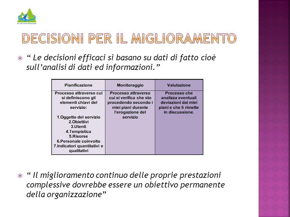  Le decisioni efficaci si basano su dati di fatto cioè sull'analisi di dati ed informazioni.  Il miglioramento continuo delle proprie prestazioni complessive dovrebbe essere un obiettivo permanente della organizzazione