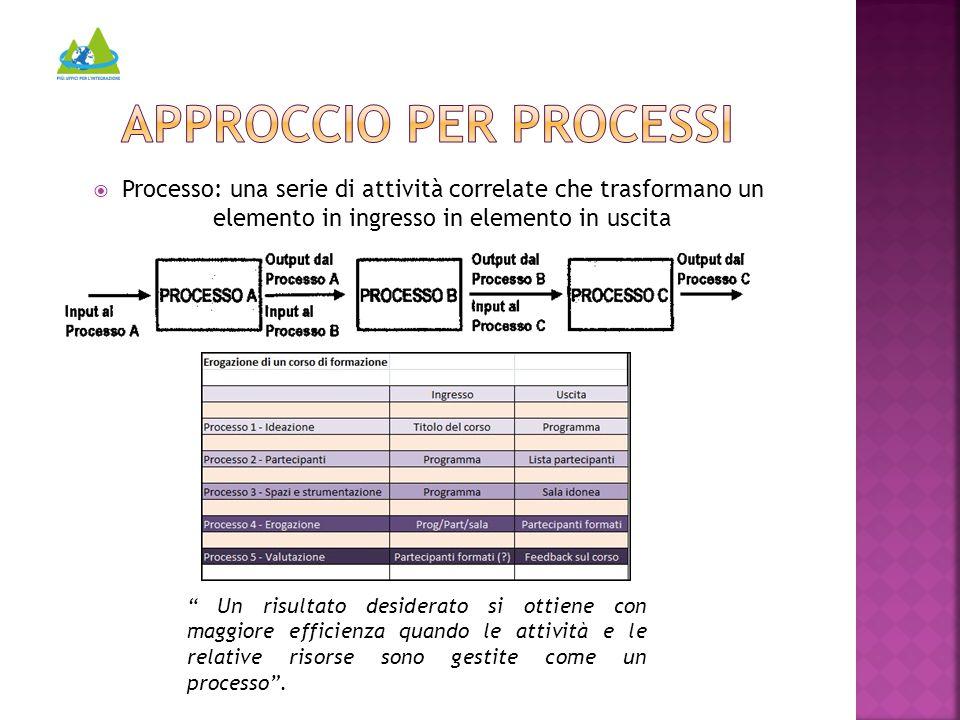  Processo: una serie di attività correlate che trasformano un elemento in ingresso in elemento in uscita Un risultato desiderato si ottiene con maggiore efficienza quando le attività e le relative risorse sono gestite come un processo .