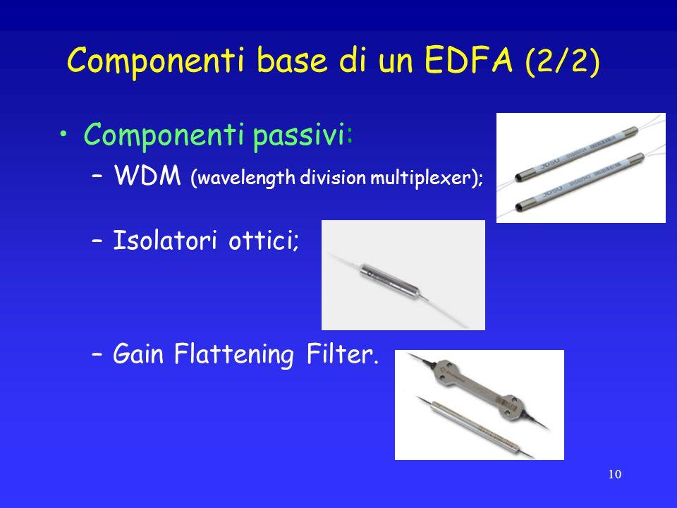 Componenti base di un EDFA (2/2) Componenti passivi: –WDM (wavelength division multiplexer); –Isolatori ottici; –Gain Flattening Filter.
