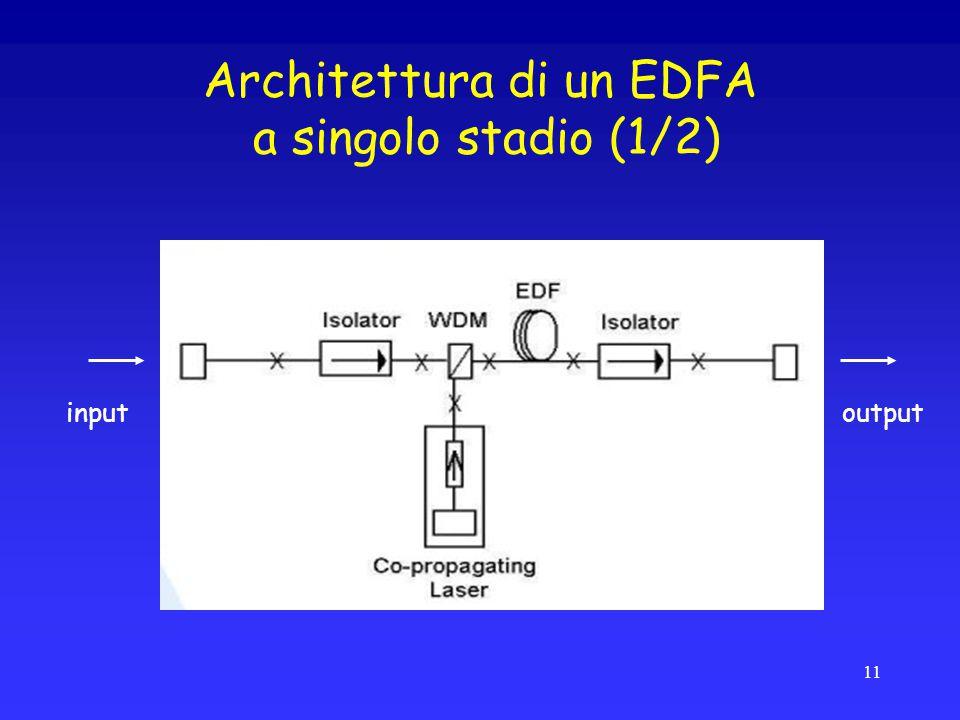 Architettura di un EDFA a singolo stadio (1/2) inputoutput 11