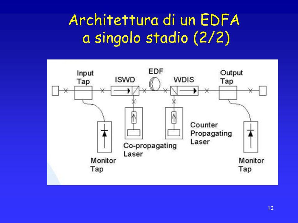 Architettura di un EDFA a singolo stadio (2/2) 12