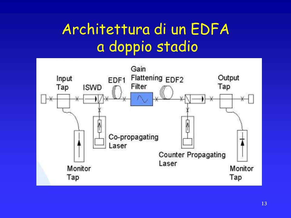 Architettura di un EDFA a doppio stadio 13