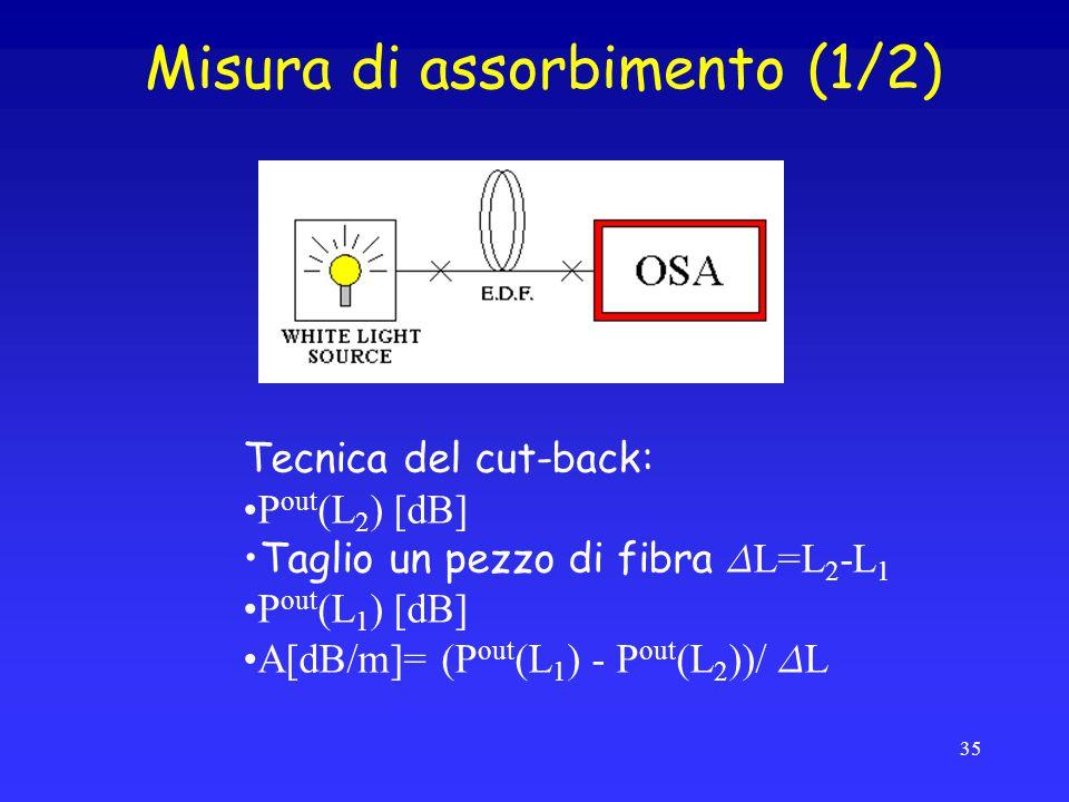 Misura di assorbimento (1/2) Tecnica del cut-back: P out (L 2 ) [dB] Taglio un pezzo di fibra D L=L 2 -L 1 P out (L 1 ) [dB] A[dB/m]= (P out (L 1 ) - P out (L 2 ))/ D L 35