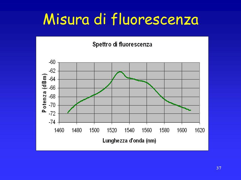 Misura di fluorescenza Completa inversione della popolazione Spezzone di EDF di pochi cm 37