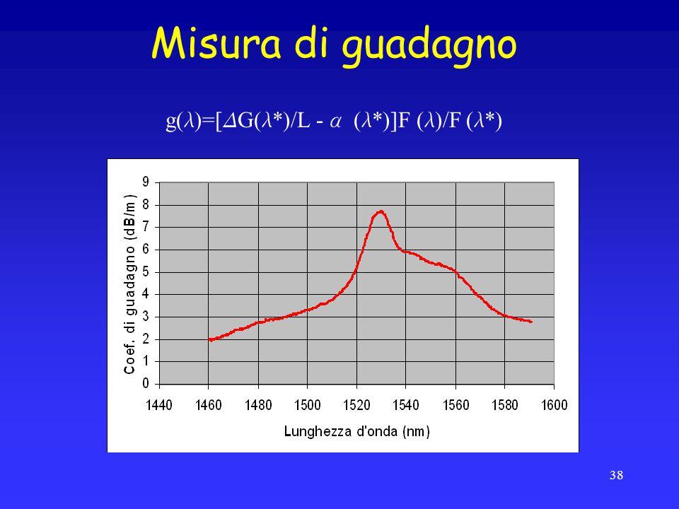 Misura di guadagno g( l )=[ D G( l *)/L - a ( l *)]F ( l )/F ( l *) 38