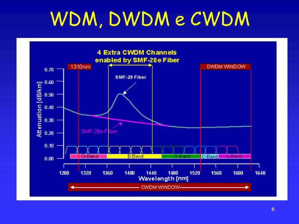 WDM, DWDM e CWDM 6