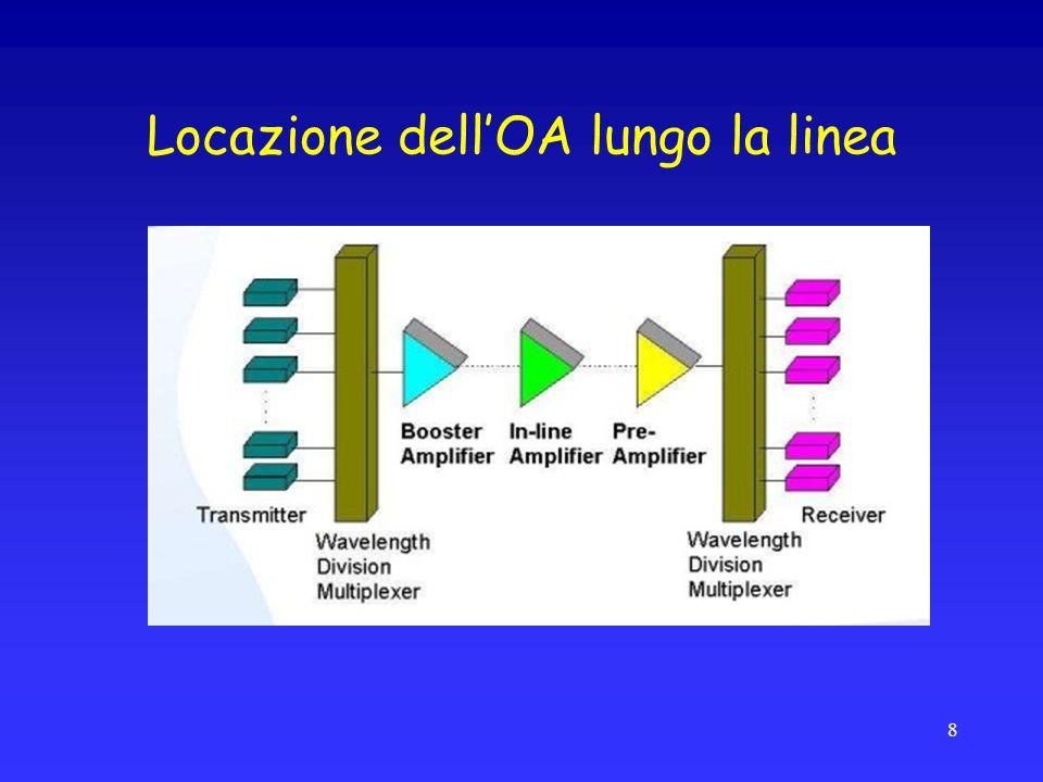 Locazione dell'OA lungo la linea 8