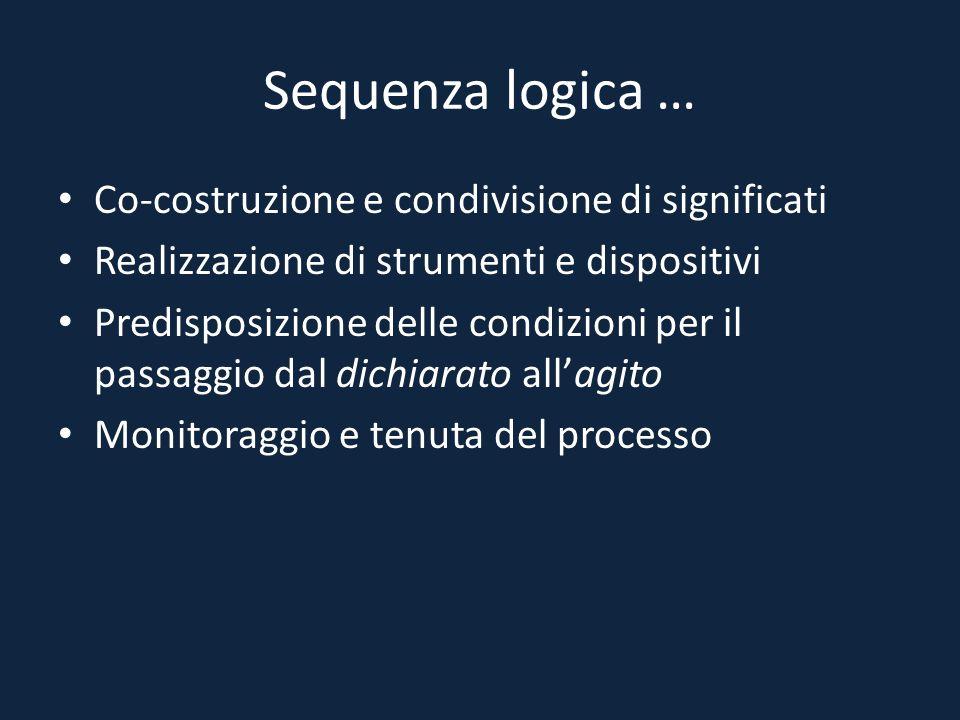 Sequenza logica … Co-costruzione e condivisione di significati Realizzazione di strumenti e dispositivi Predisposizione delle condizioni per il passag