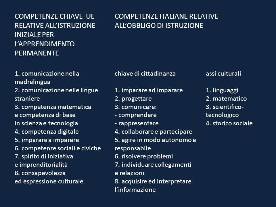 COMPETENZE CHIAVE UE RELATIVE ALL'ISTRUZIONE INIZIALE PER L'APPRENDIMENTO PERMANENTE COMPETENZE ITALIANE RELATIVE ALL'OBBLIGO DI ISTRUZIONE 1. comunic