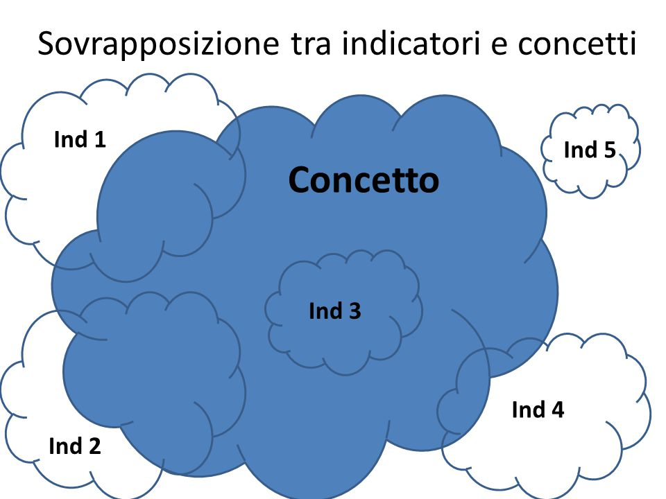 Sovrapposizione tra indicatori e concetti Concetto Ind 5 Ind 2 Ind 1 Ind 3 Ind 4