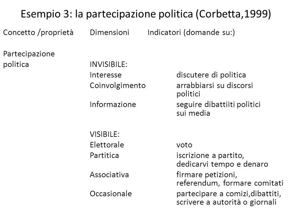 Esempio 3: la partecipazione politica (Corbetta,1999) Concetto /proprietàDimensioniIndicatori (domande su:) Partecipazione politicaINVISIBILE: Interes