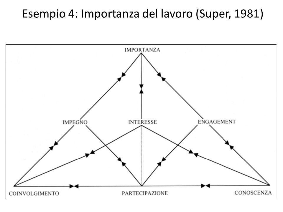 Esempio 4: Importanza del lavoro (Super, 1981)