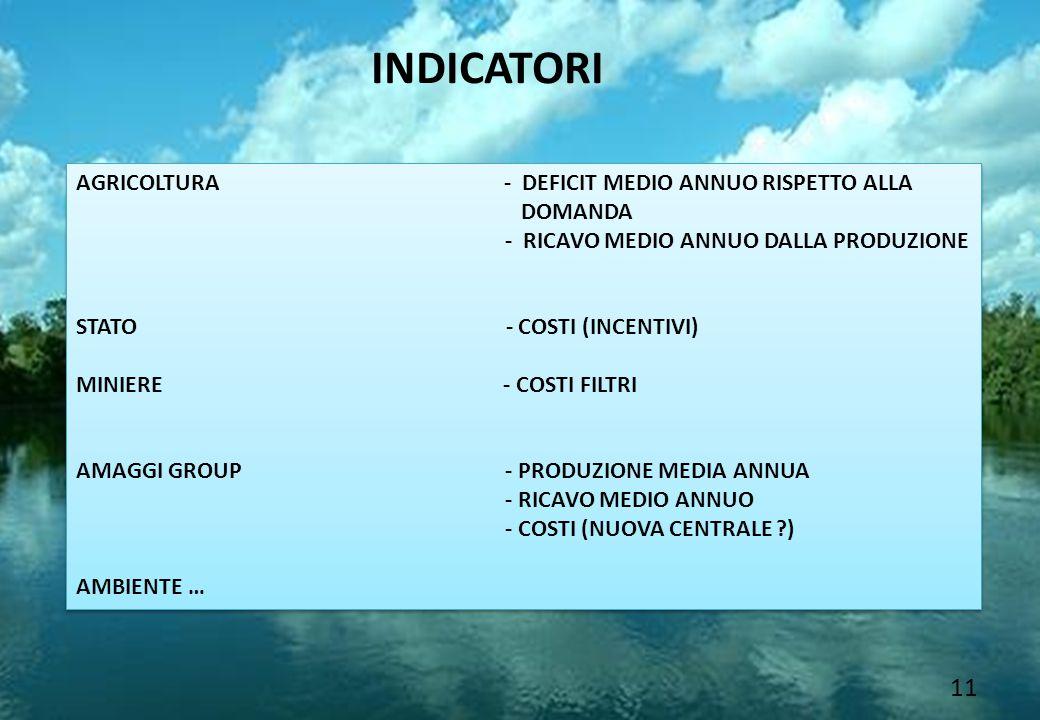 11 INDICATORI AGRICOLTURA - DEFICIT MEDIO ANNUO RISPETTO ALLA DOMANDA - RICAVO MEDIO ANNUO DALLA PRODUZIONE STATO - COSTI (INCENTIVI) MINIERE - COSTI FILTRI AMAGGI GROUP - PRODUZIONE MEDIA ANNUA - RICAVO MEDIO ANNUO - COSTI (NUOVA CENTRALE ?) AMBIENTE … AGRICOLTURA - DEFICIT MEDIO ANNUO RISPETTO ALLA DOMANDA - RICAVO MEDIO ANNUO DALLA PRODUZIONE STATO - COSTI (INCENTIVI) MINIERE - COSTI FILTRI AMAGGI GROUP - PRODUZIONE MEDIA ANNUA - RICAVO MEDIO ANNUO - COSTI (NUOVA CENTRALE ?) AMBIENTE …