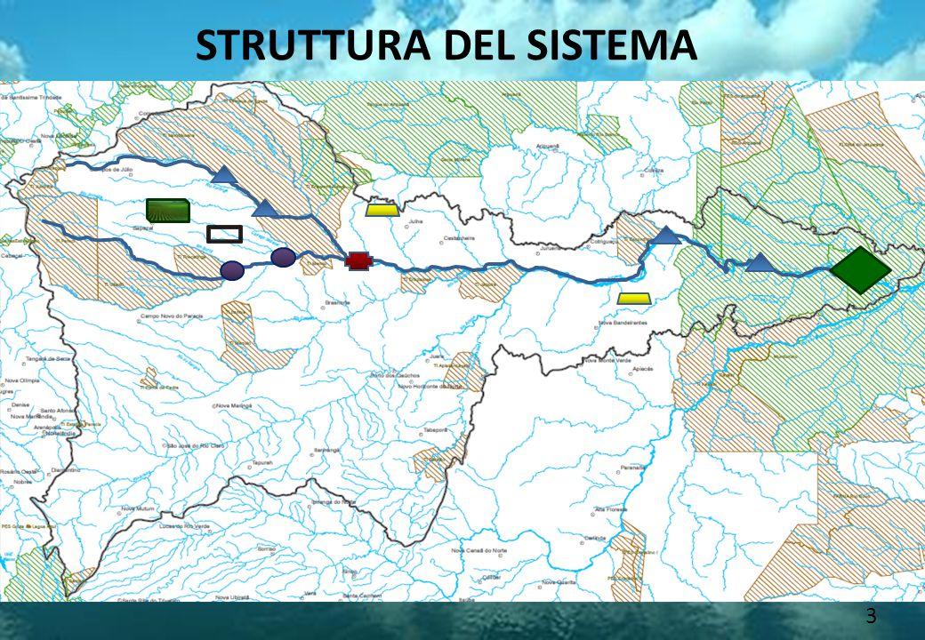 STRUTTURA DEL SISTEMA 3