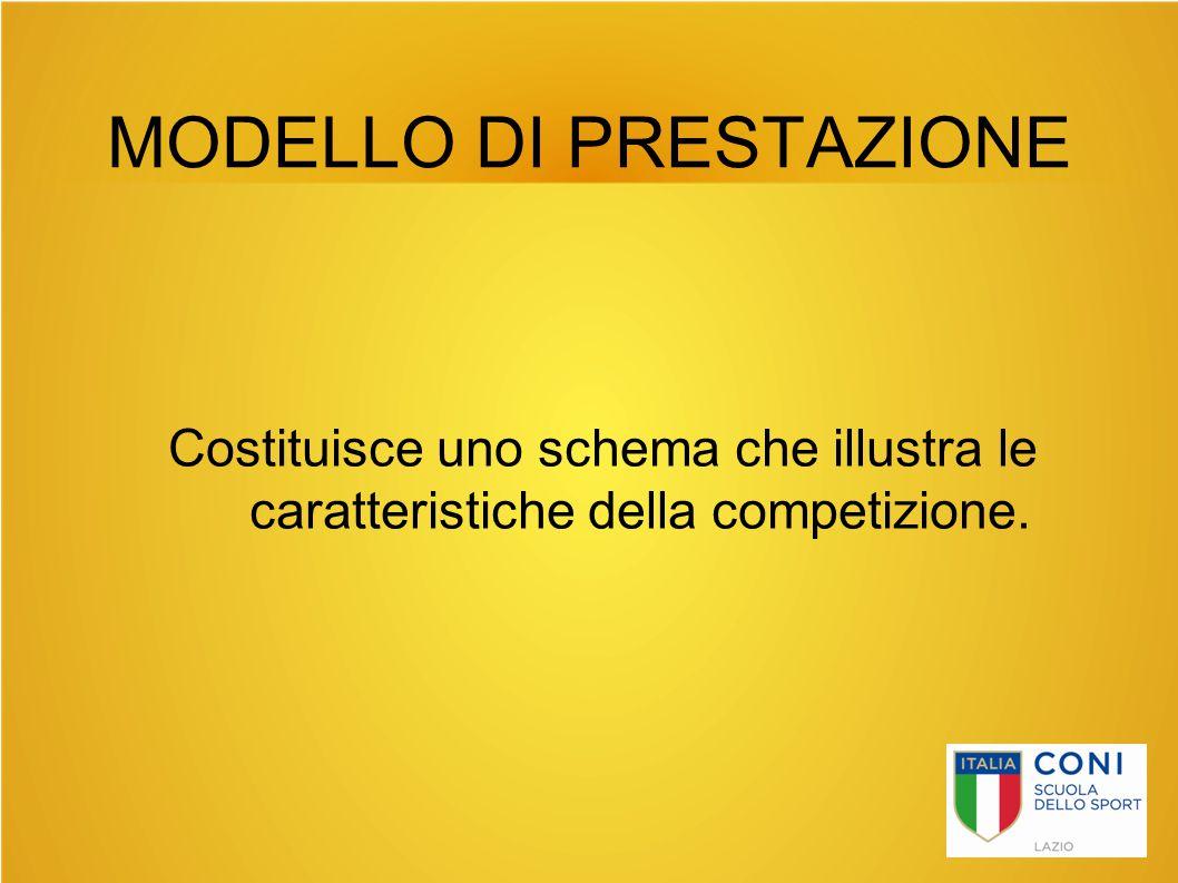 MODELLO DI PRESTAZIONE Costituisce uno schema che illustra le caratteristiche della competizione.