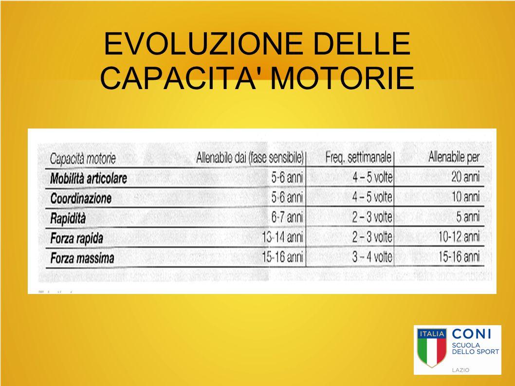 EVOLUZIONE DELLE CAPACITA' MOTORIE