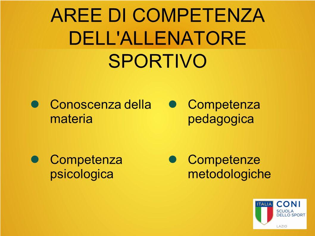 AREE DI COMPETENZA DELL'ALLENATORE SPORTIVO Conoscenza della materia Competenza pedagogica Competenze metodologiche Competenza psicologica