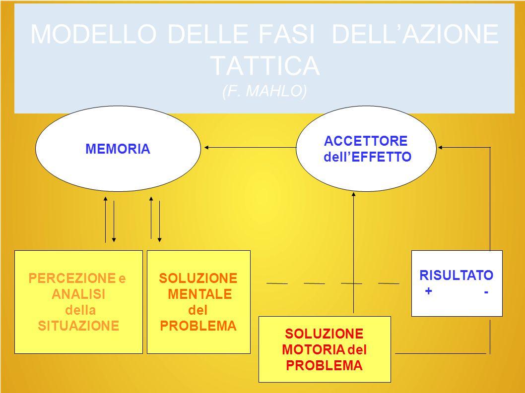 MODELLO DELLE FASI DELL'AZIONE TATTICA (F. MAHLO) ACCETTORE dell'EFFETTO MEMORIA PERCEZIONE e ANALISI della SITUAZIONE SOLUZIONE MENTALE del PROBLEMA