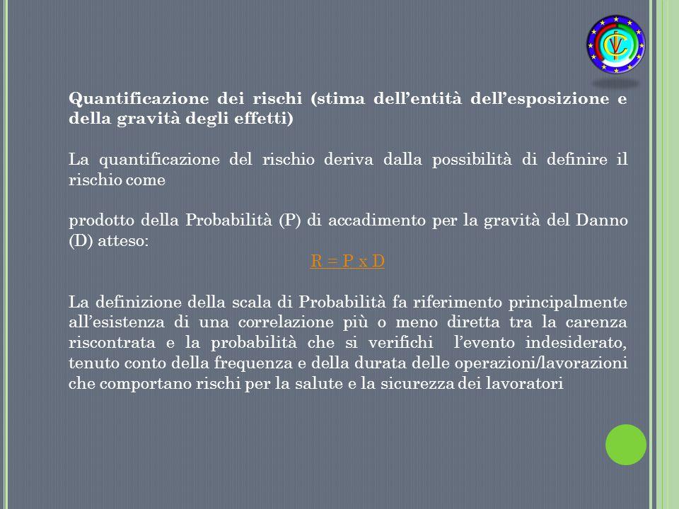 Quantificazione dei rischi (stima dell'entità dell'esposizione e della gravità degli effetti) La quantificazione del rischio deriva dalla possibilità