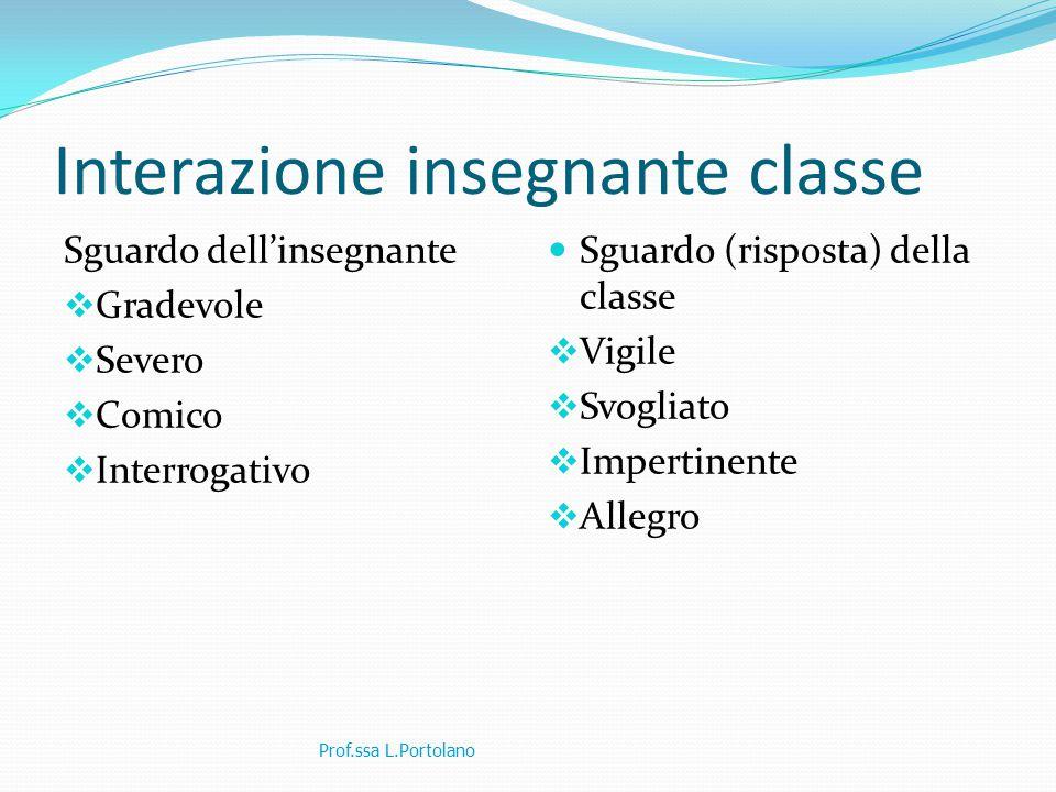 Interazione insegnante classe Sguardo dell'insegnante  Gradevole  Severo  Comico  Interrogativo Sguardo (risposta) della classe  Vigile  Svoglia