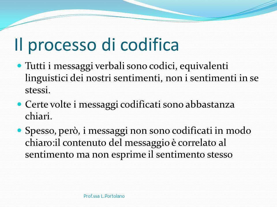 Il processo di codifica Tutti i messaggi verbali sono codici, equivalenti linguistici dei nostri sentimenti, non i sentimenti in se stessi.