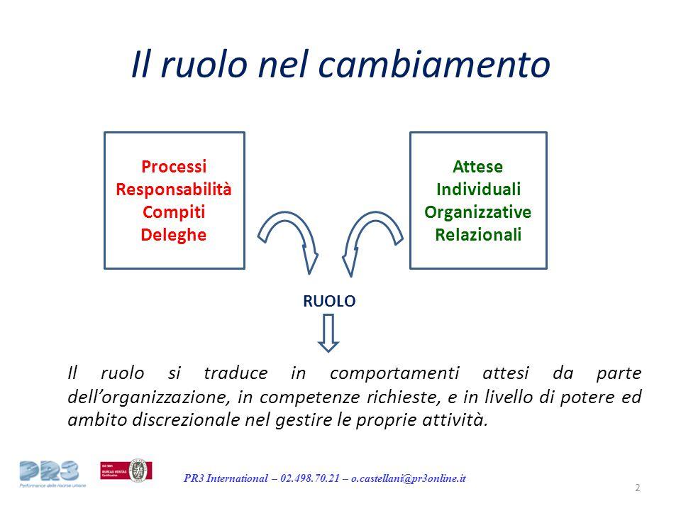 PR3 International – 02.498.70.21 – o.castellani@pr3online.it Il ruolo nel cambiamento Processi Responsabilità Compiti Deleghe Attese Individuali Organizzative Relazionali RUOLO Il ruolo si traduce in comportamenti attesi da parte dell'organizzazione, in competenze richieste, e in livello di potere ed ambito discrezionale nel gestire le proprie attività.
