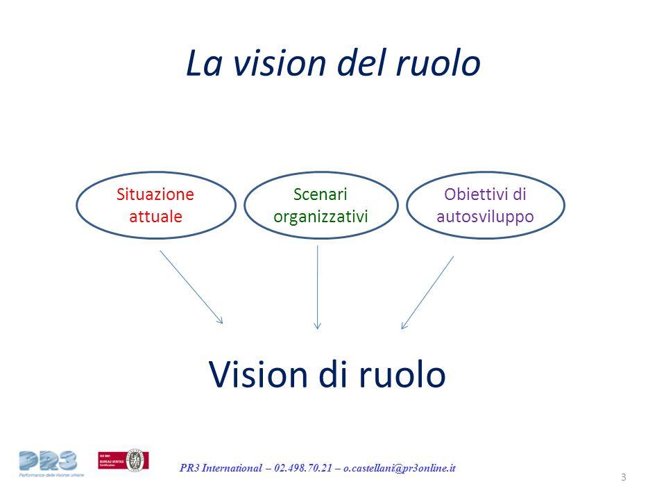 PR3 International – 02.498.70.21 – o.castellani@pr3online.it La vision del ruolo Situazione attuale Scenari organizzativi Obiettivi di autosviluppo Vision di ruolo 3