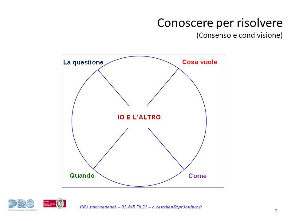 PR3 International – 02.498.70.21 – o.castellani@pr3online.it Conoscere per risolvere (Consenso e condivisione) 7