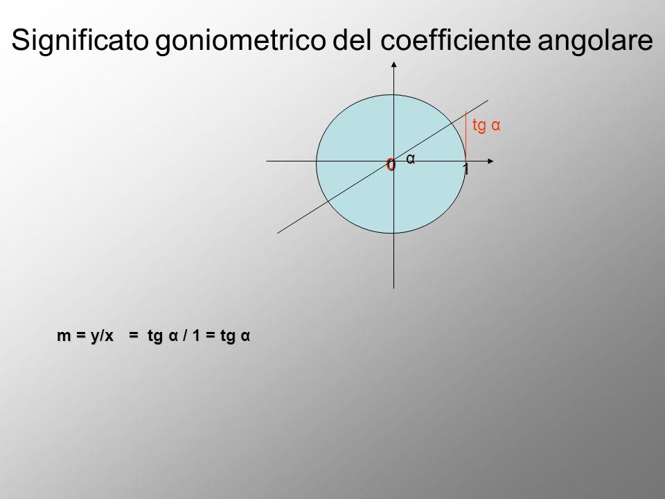 Significato goniometrico del coefficiente angolare 0 α 1 tg α m = y/x = tg α / 1 = tg α