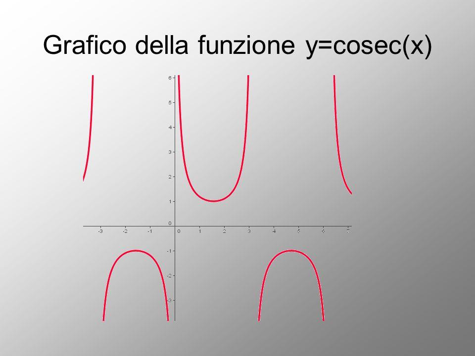 Grafico della funzione y=cosec(x)
