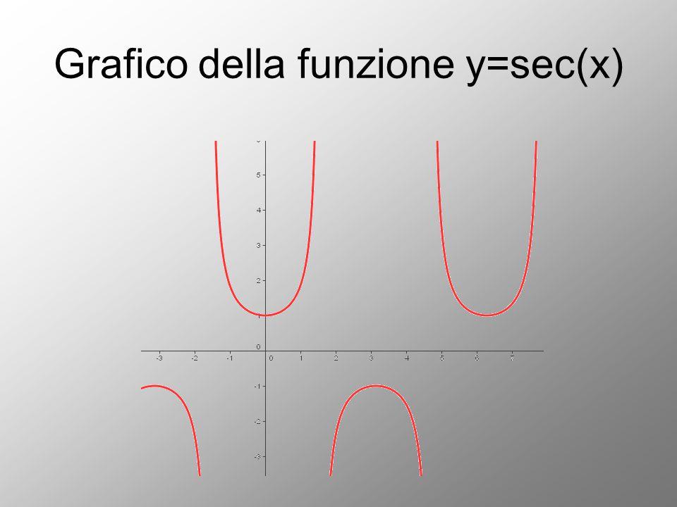 Grafico della funzione y=sec(x)