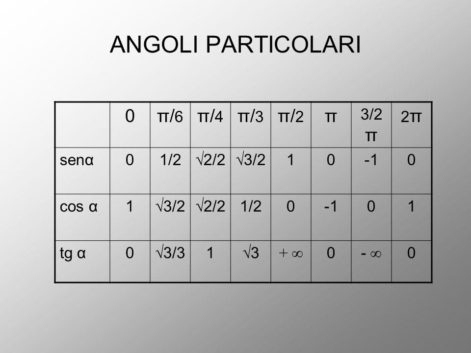 ANGOLI PARTICOLARI 0π/6π/6 π/4π/4 π/3π/3 π/2π/2 π 3/2 π 2π2π senα01/2√2/2√3/2100 cos α1√3/2√2/21/2001 tg α0√3/31√3 + ∞ 0- ∞ 0