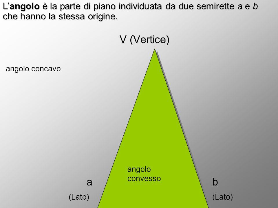 V (Vertice) angolo concavo a b (Lato) (Lato) angoloconvesso angoloconvesso L'angolo è la parte di piano individuata da due semirette a e b che hanno l