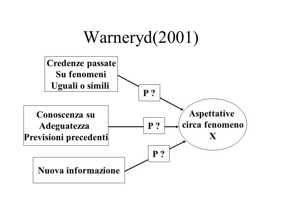 Warneryd(2001) Aspettative circa fenomeno X Credenze passate Su fenomeni Uguali o simili Conoscenza su Adeguatezza Previsioni precedenti Nuova informa