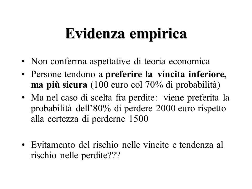 Evidenza empirica Non conferma aspettative di teoria economica Persone tendono a preferire la vincita inferiore, ma più sicura (100 euro col 70% di pr