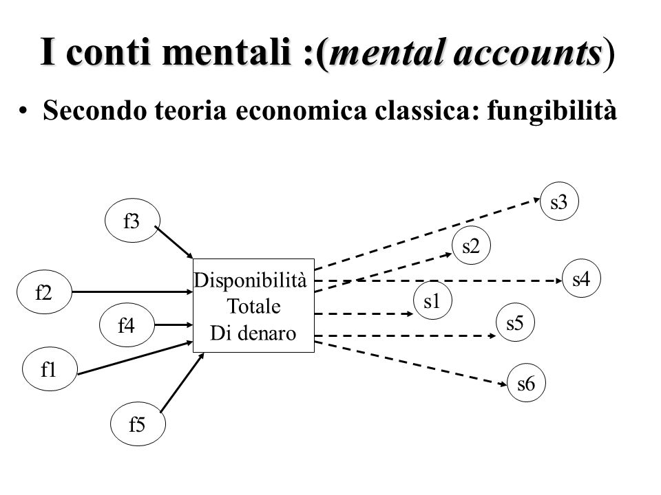 I conti mentali :(mental accounts I conti mentali :(mental accounts) Secondo teoria economica classica: fungibilità Disponibilità Totale Di denaro f1