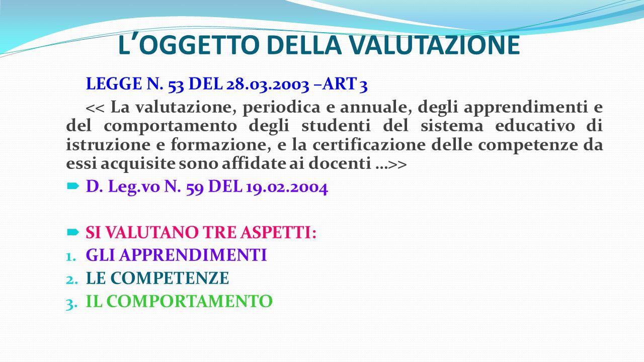 L'OGGETTO DELLA VALUTAZIONE LEGGE N. 53 DEL 28.03.2003 –ART 3 >  D. Leg.vo N. 59 DEL 19.02.2004  SI VALUTANO TRE ASPETTI: 1. GLI APPRENDIMENTI 2. LE