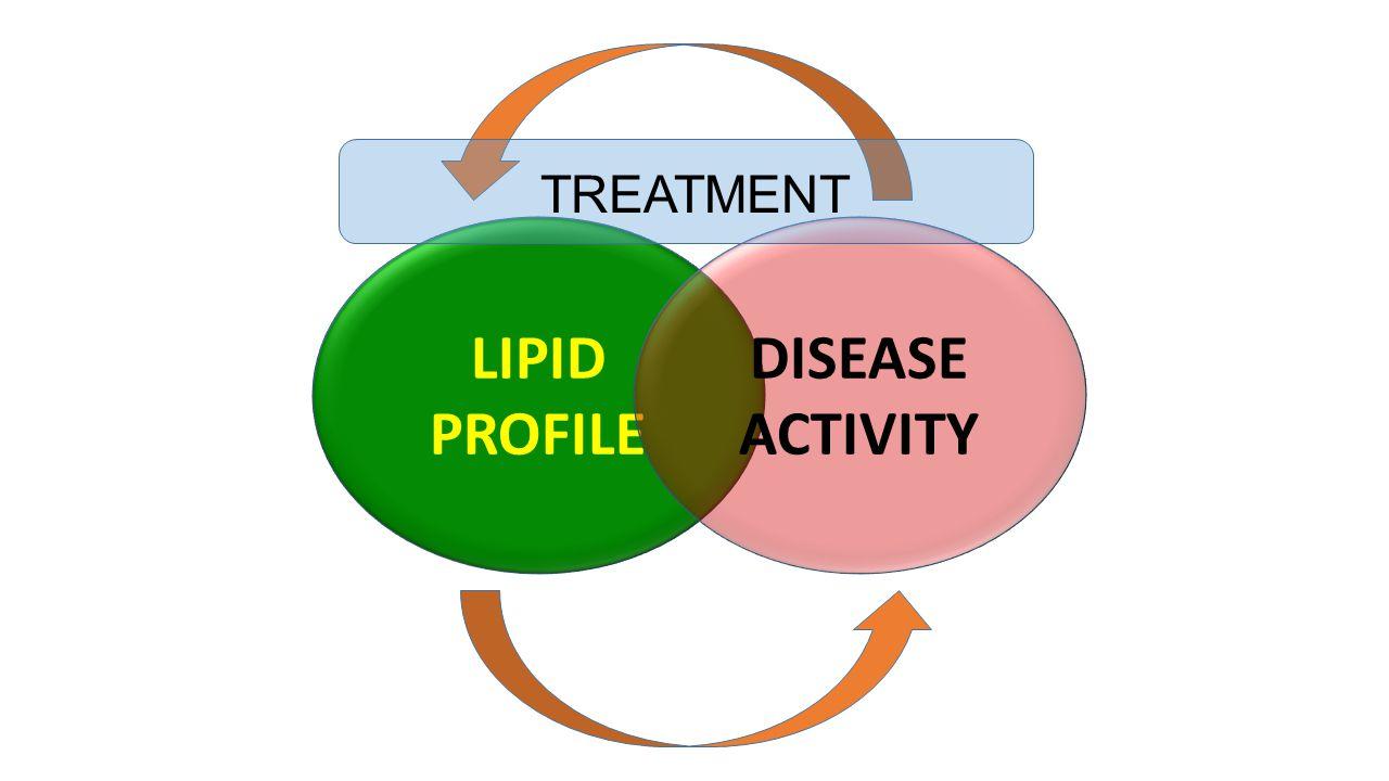 LIPID PROFILE DISEASE ACTIVITY TREATMENT