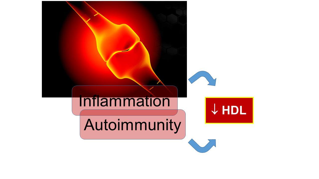 Inflammation Jick, ARD 2009;68:546 Choy, ARD 2009;68:460 Gerli, Arthritis Care Res 2010;62:712 Myasoedova, ARD 2011;70:482 Bartels, Arthritis Rheum 20
