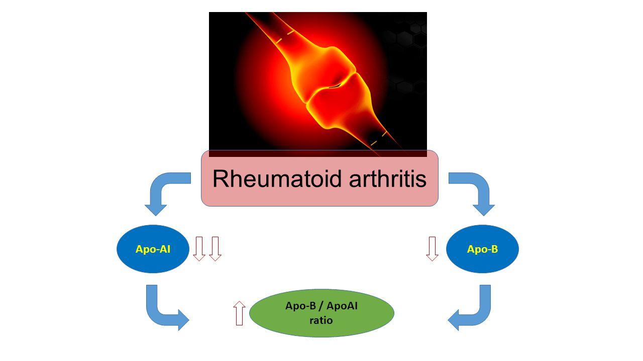 Rheumatoid arthritis Apo-AIApo-B Apo-B / ApoAI ratio