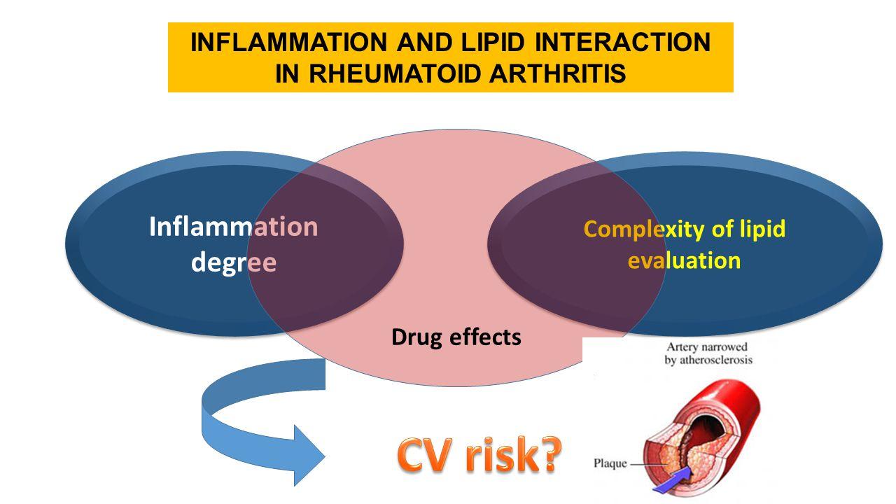 Inflammation degree Complexity of lipid evaluation Drug effects INFLAMMATION AND LIPID INTERACTION IN RHEUMATOID ARTHRITIS