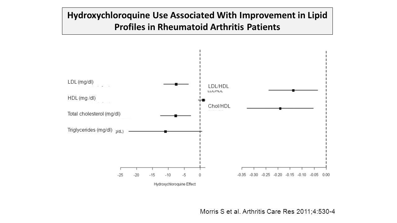 LDL (mg/dl) HDL (mg /dl) Total cholesterol (mg/dl) Triglycerides (mg/dl) LDL/HDL Chol/HDL Morris S et al. Arthritis Care Res 2011;4:530-4 Hydroxychlor