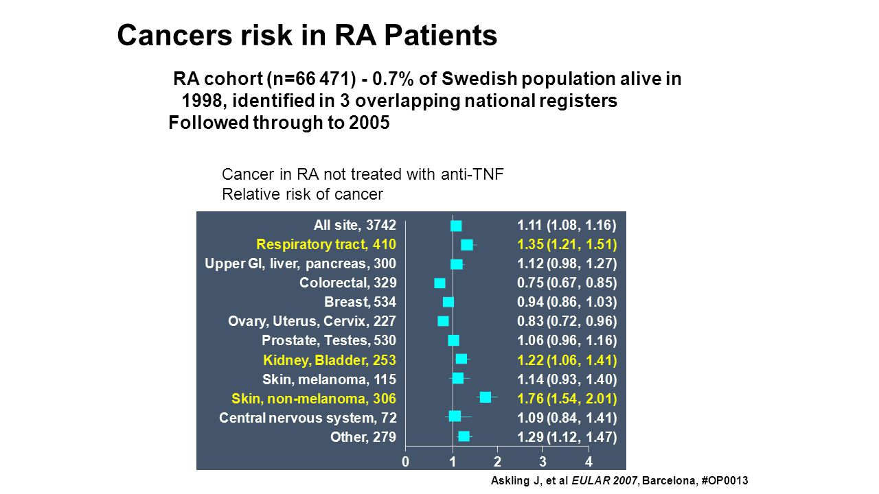 RA cohort (n=66 471) - 0.7% of Swedish population alive in 1998, identified in 3 overlapping national registers Followed through to 2005 Askling J, et