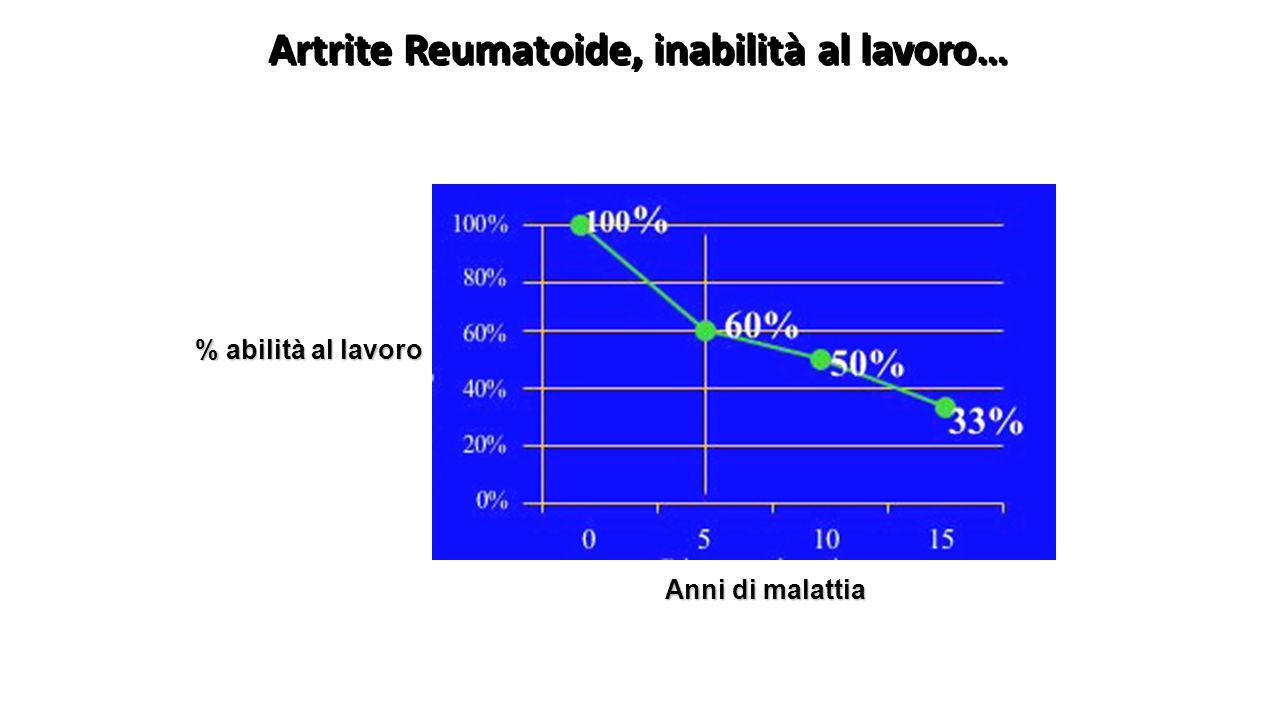 Artrite Reumatoide, inabilità al lavoro… Anni di malattia % abilità al lavoro