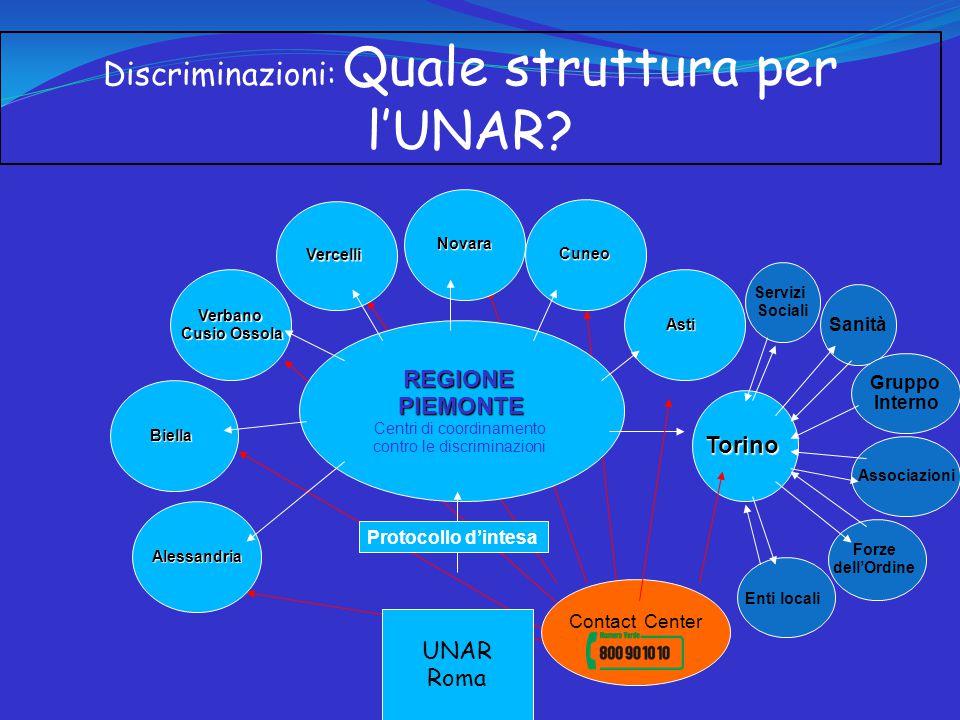 Discriminazioni: Quale struttura per l'UNAR.
