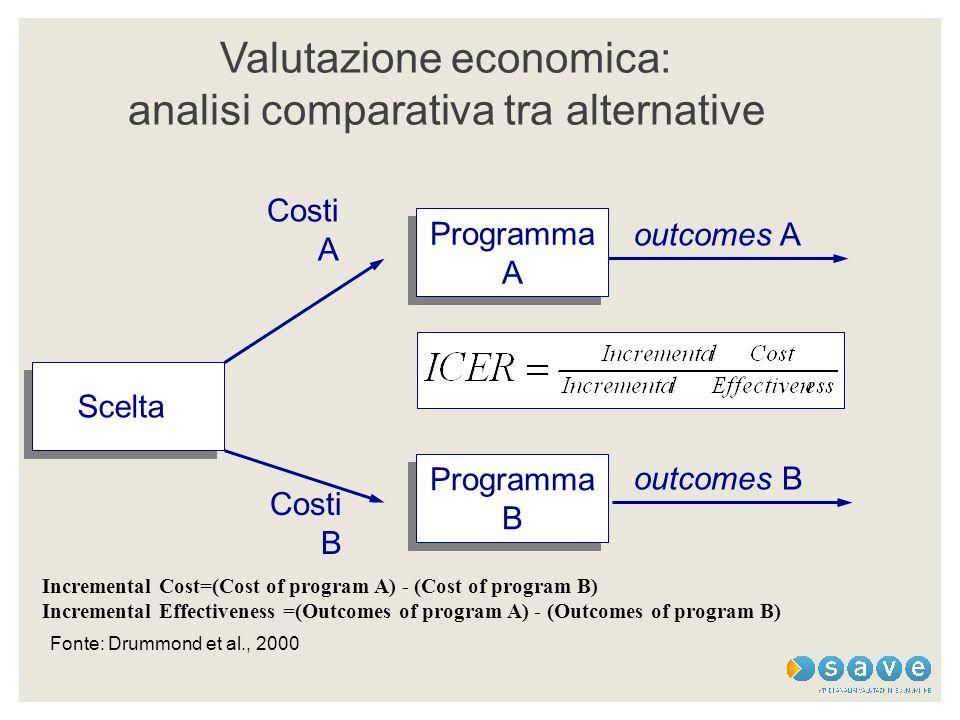 Valutazione economica: analisi comparativa tra alternative Scelta Programma A Programma A outcomes A outcomes B Programma B Programma B Costi A Costi
