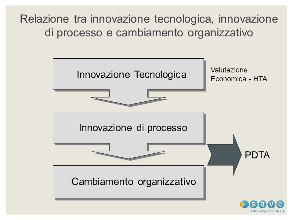 Relazione tra innovazione tecnologica, innovazione di processo e cambiamento organizzativo Cambiamento organizzativo Innovazione Tecnologica Innovazio